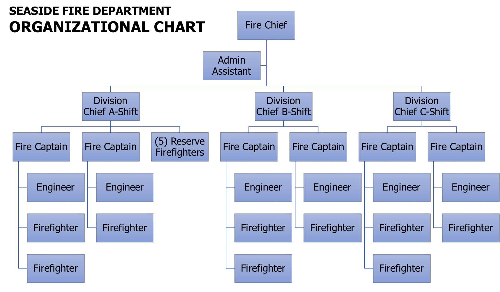 Flow chart of fire department personnel positions